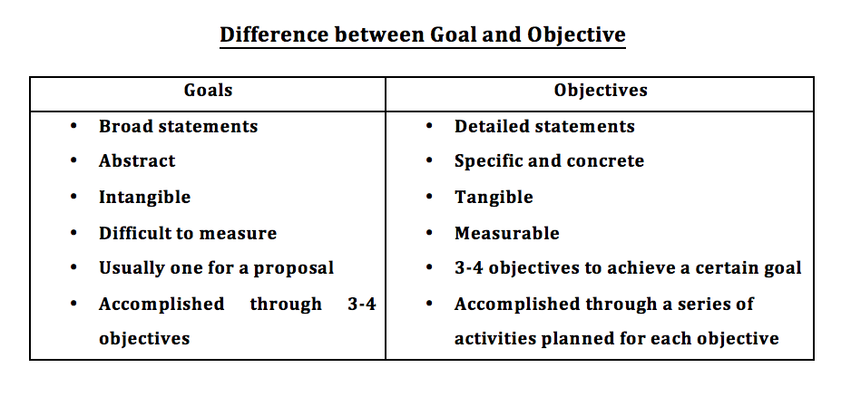 Goals And Objectives In A Project Proposal  Resources