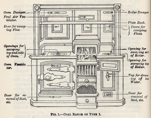 Victorian Cooking Range With Parts Labelled Cooking Range