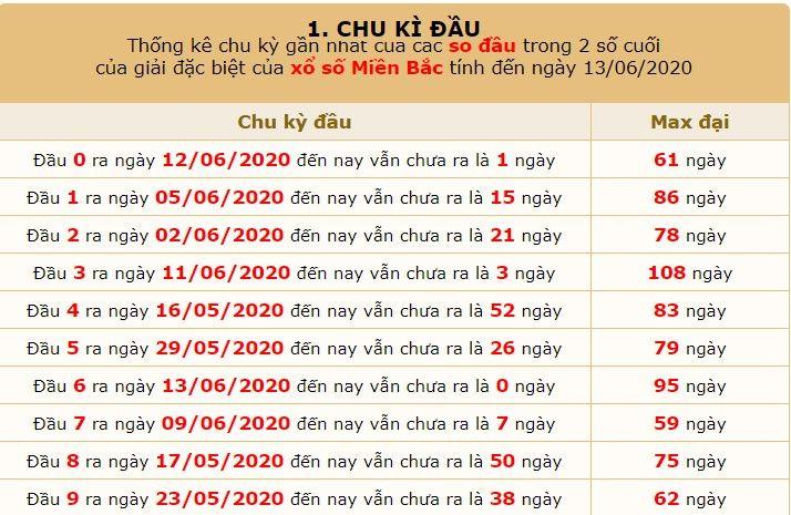 dự đoán xsmb ngày 14-6-2020 6