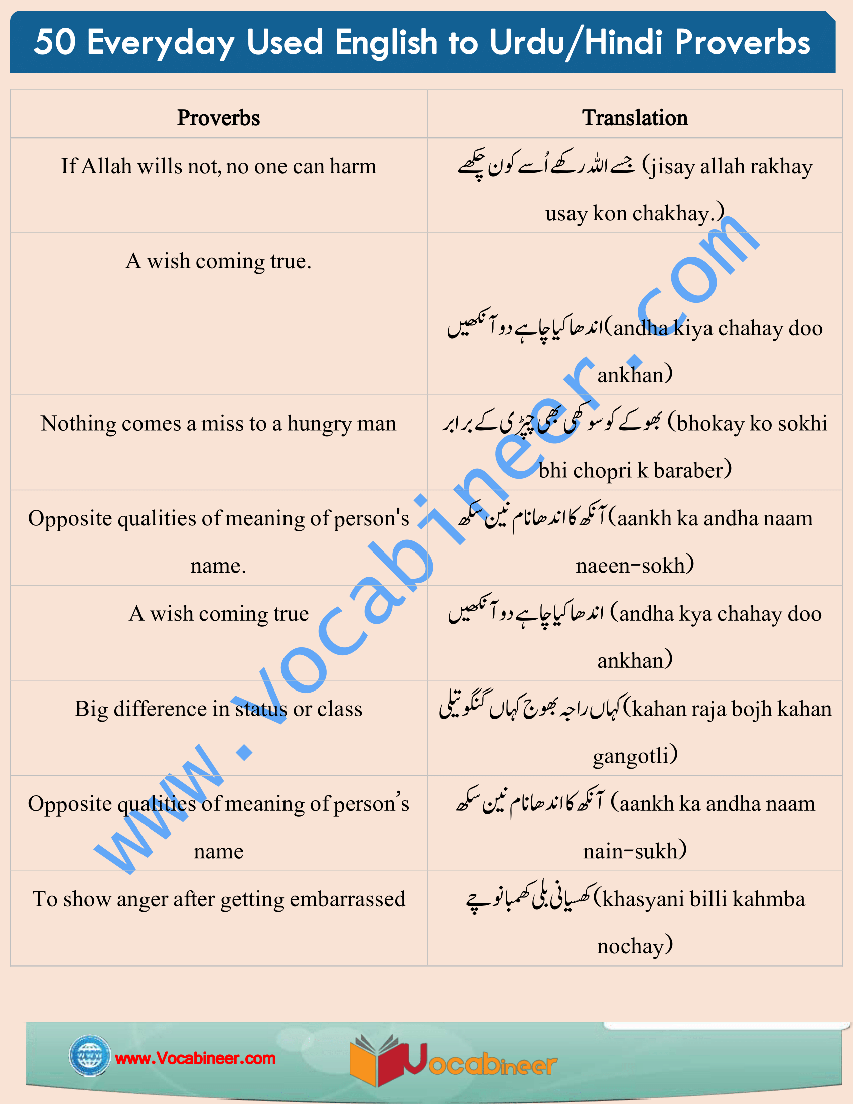 Proverbs Eng To Urdu