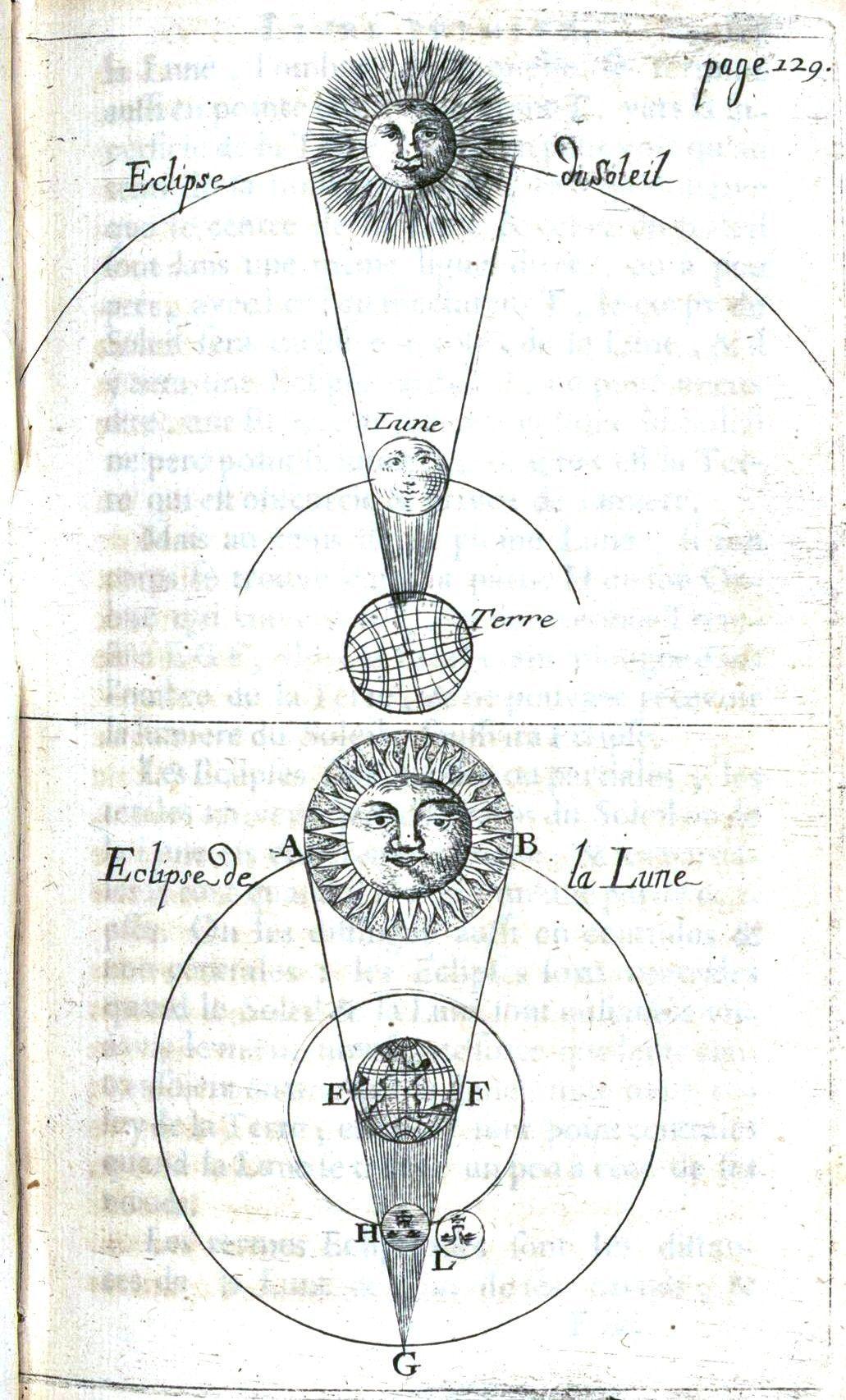 Image Result For Old Solar System Diagram