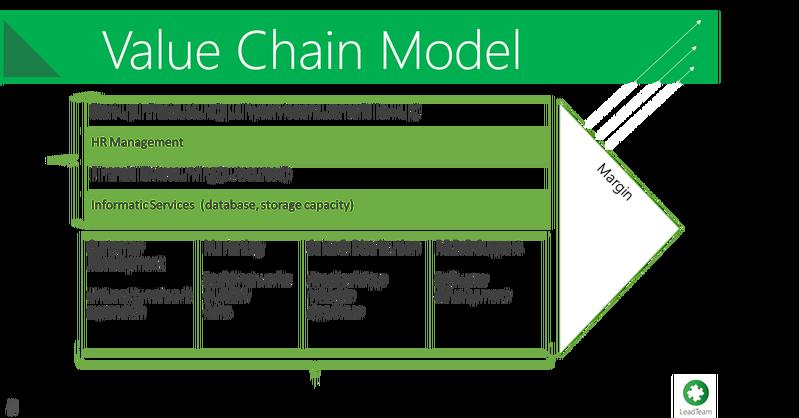 Our Value Chain! Gestión de la cadena de suministro
