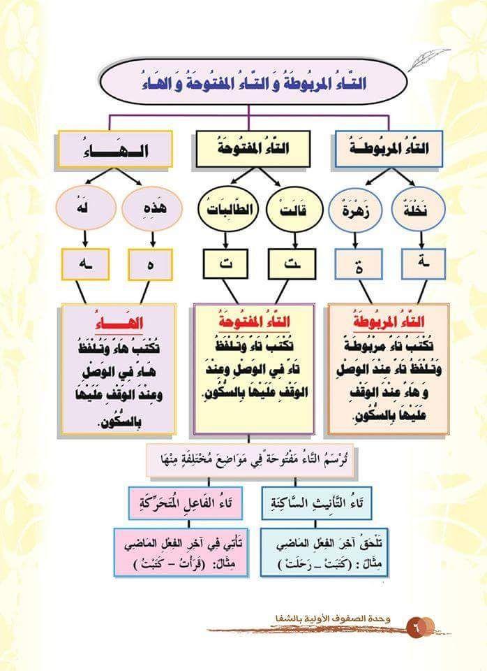 الاســـم 6 Jpg المشاهدات 137 الحجـــم 65 0 كيلوبايت Learning Arabic Learn Arabic Online Letter Learning Activities