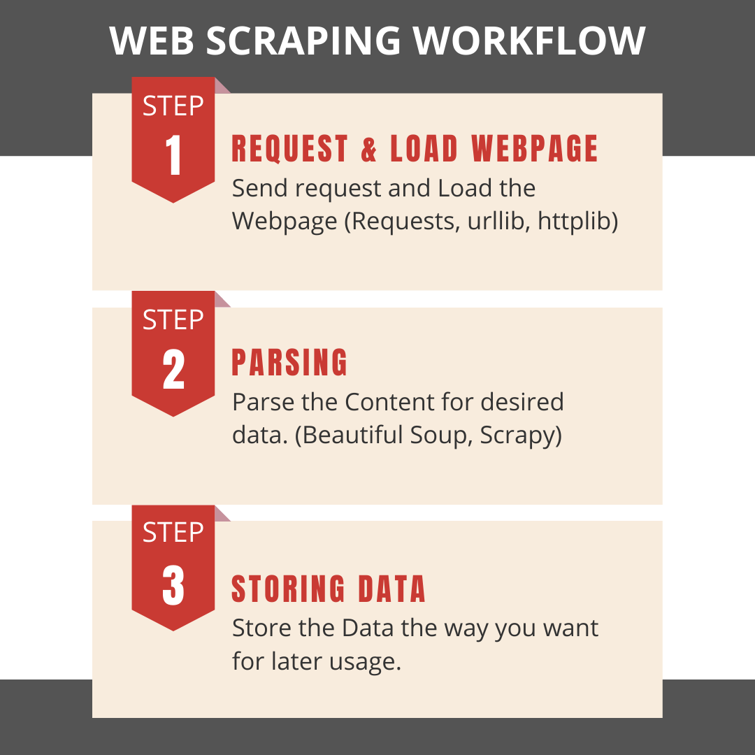 Web Scraping uses web scraper to scrape and extract data. Creating your own scraping tool is not easy. I have made a simple creative on web scraping workflow.   #webscraping #python #Scrapy #Beautifulsoup #dataextraction #dataconversion #developer #webdesigner #webdeveloper #parsing #data