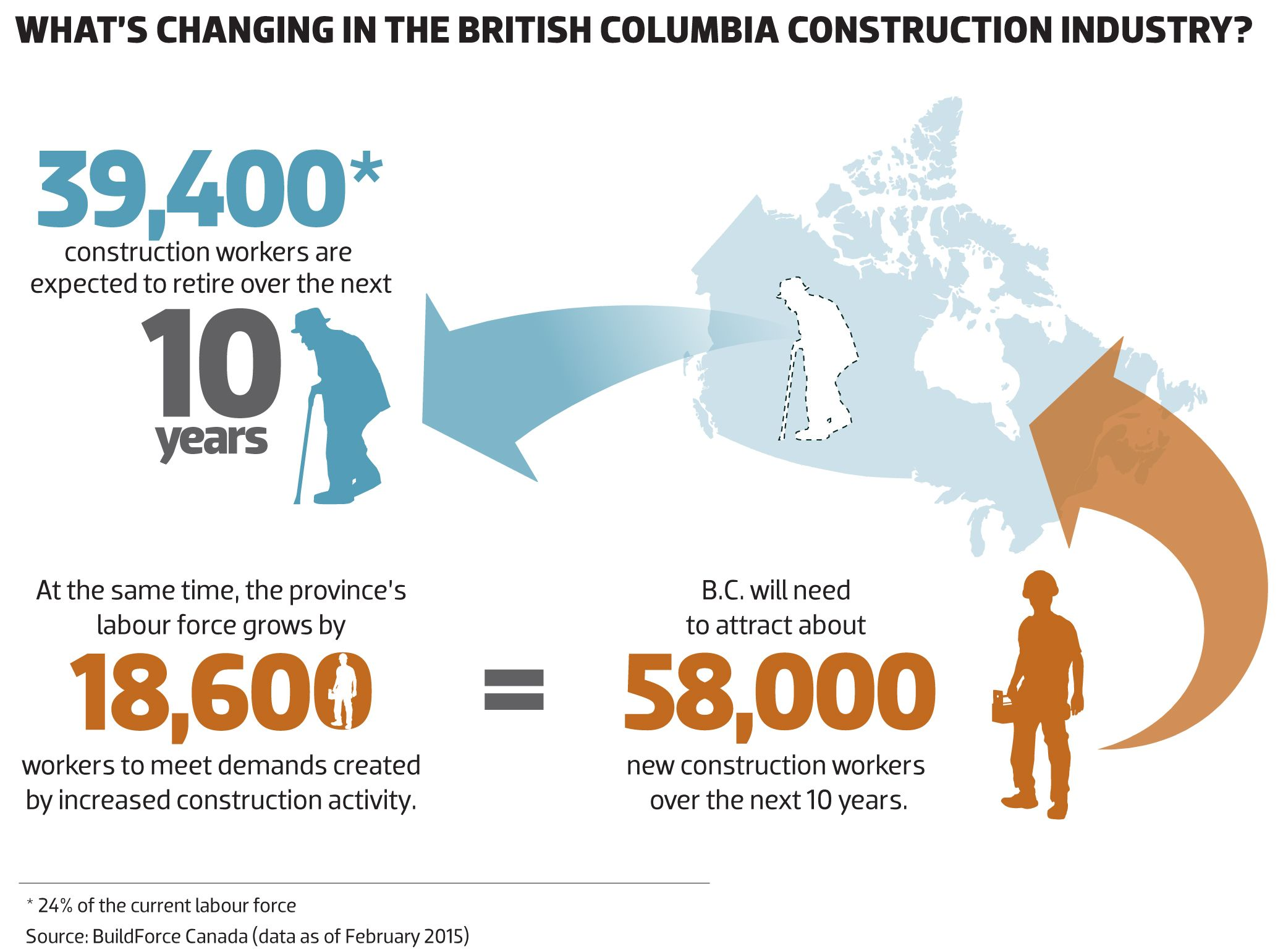2015 What's changing in the BC construction industry