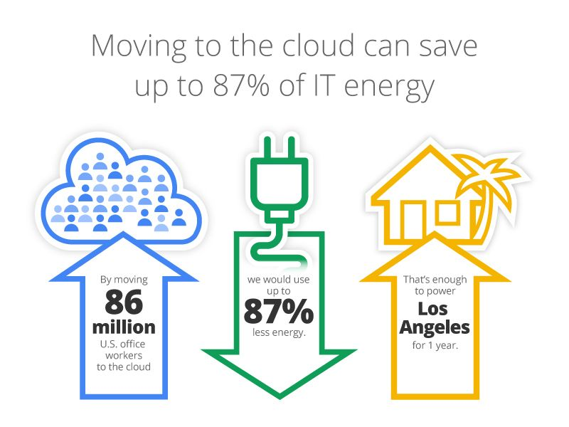 Transition To Cloud Computing Green Energy Energy Crisis Save Energy