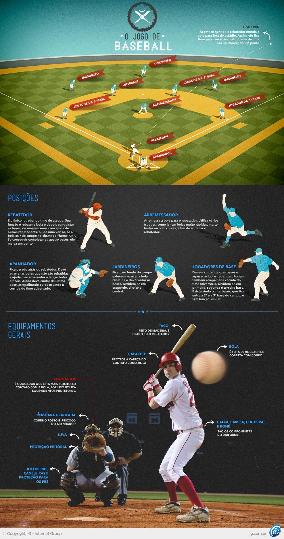 Entenda As Regras E Equipamentos Do Beisebol Mix Ig Beisebol Esportes Olímpicos Esportes