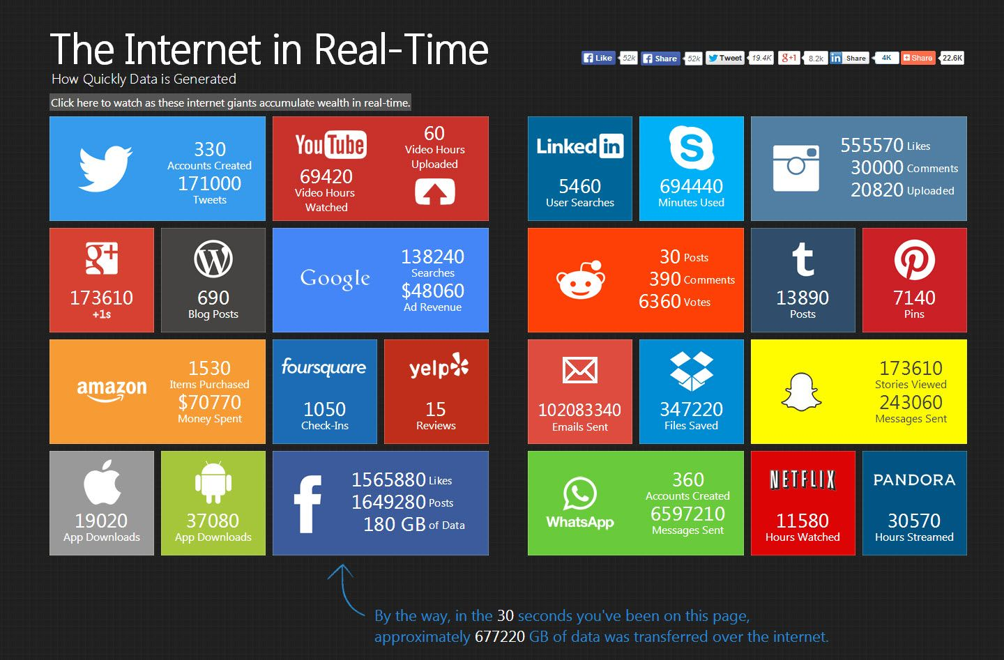 The Internet in Real-Time: How Quickly is Data Generated via PennyStocks.la
