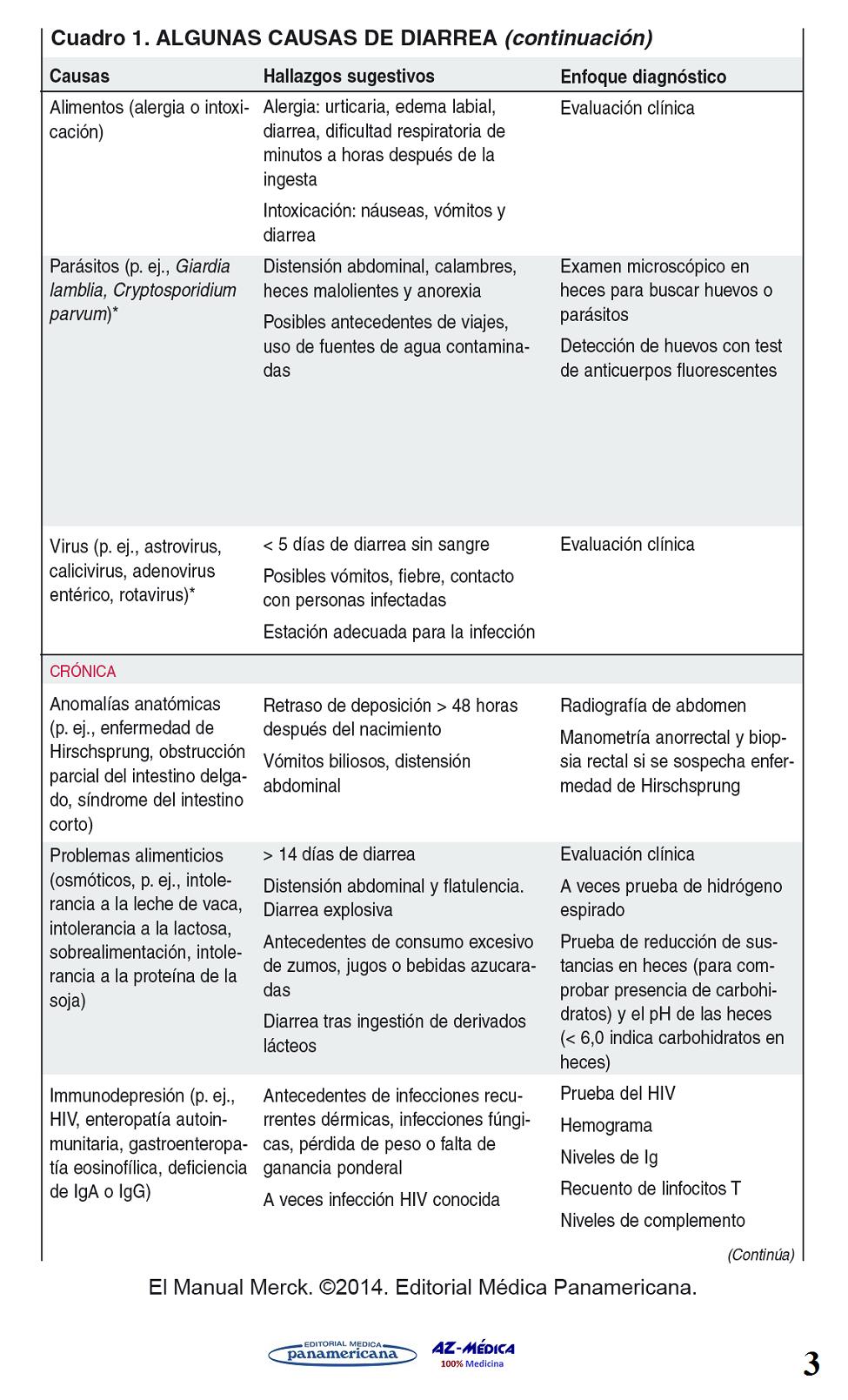 Diarrea en Niños  #DiarreaenNiños #Diarrea #Pediatría #Medicina #AZMedica