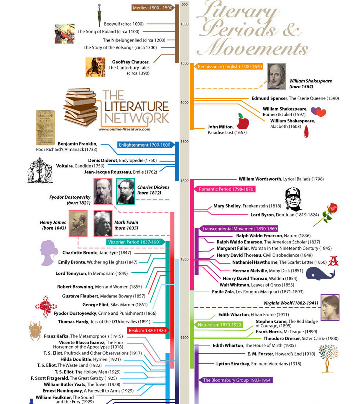 A Great Visual Timeline Chronicling The Major Literary Events Movements And Authors