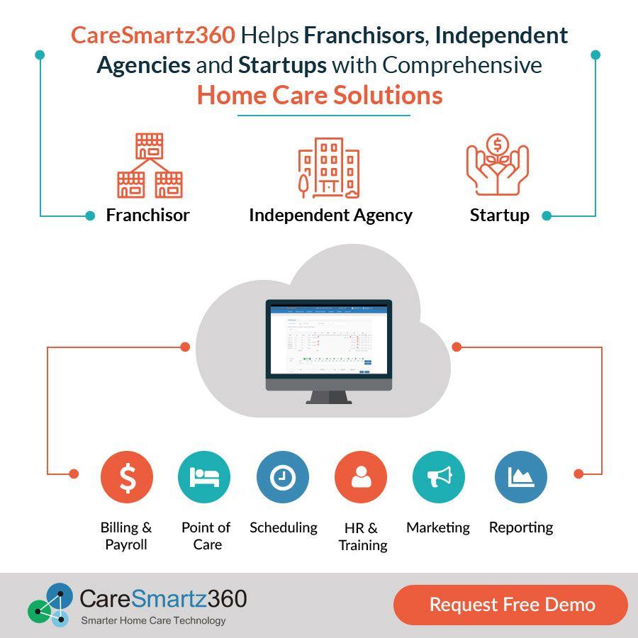 caresmartz360 is a cloud based hipaa compliant home care