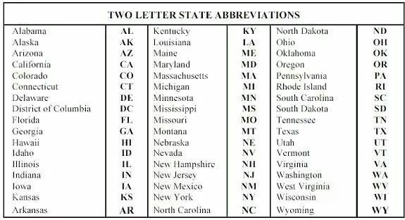 State abbreviations | State abbreviations, United states map ...