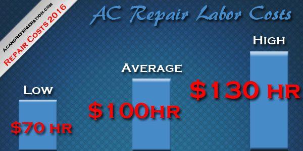 2019 Air Conditioner Repair Costs Air Conditioner Repair Ac