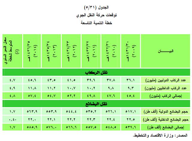 الجغرافيا دراسات و أبحاث جغرافية خطة التنمية التاسعة المملكة العربية السعودية ا Geography Places To Visit Periodic Table