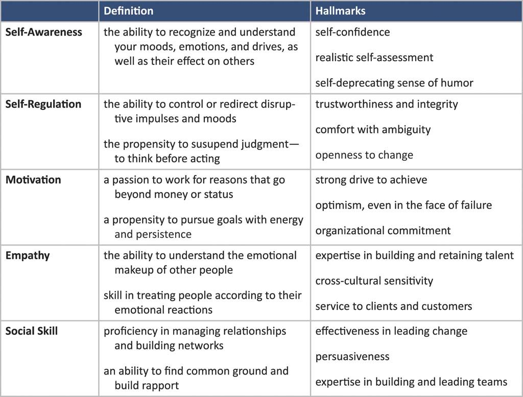 Emotional Intelligence A Chart Outlining The Definition