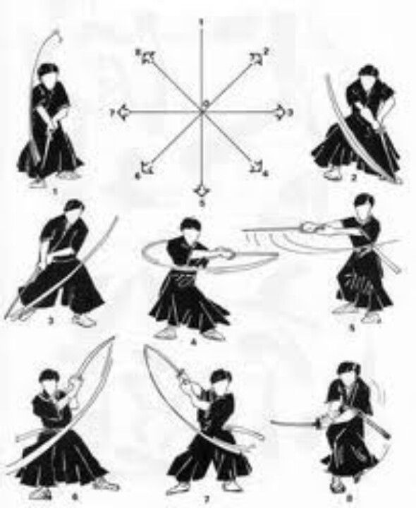 Sword Cuts, the standard 8 wheel pattern | Samurai | Martial arts