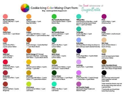 Color Mixing Icing Chart | Color mixing, Chart and Edible crafts