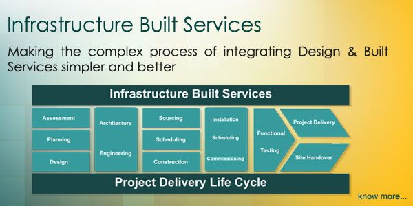 Albion is committed to excellence in the Infrastructure Built Services designing world class IT infrastructure for its clients.
