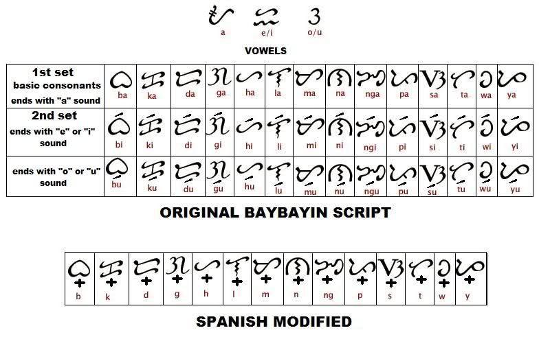 basic rules to make a filipino word or phrase translated to baybayin