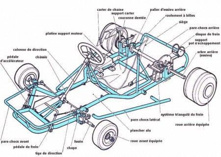 Go Kart Engine Diagram 2008 Ford F250 Door Wiring Golf 19 Stromoeko De Planos Para Faciles Carritos Ka Rh Pinterest Com Yamaha Cart