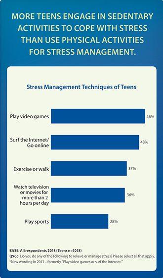 teens stress among