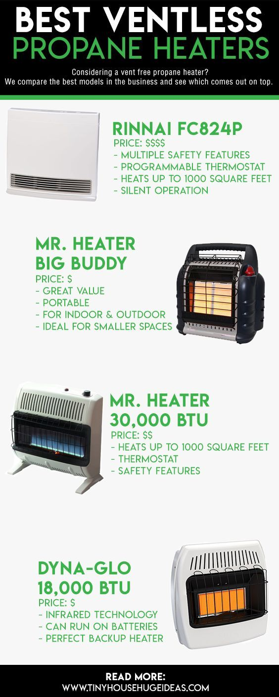 4 Best Ventless Propane Heaters | SMALL HOUSE ADDICT | Best ...