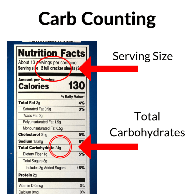 Carb Counting Made Easy Counting carbs, Carbs, Reading