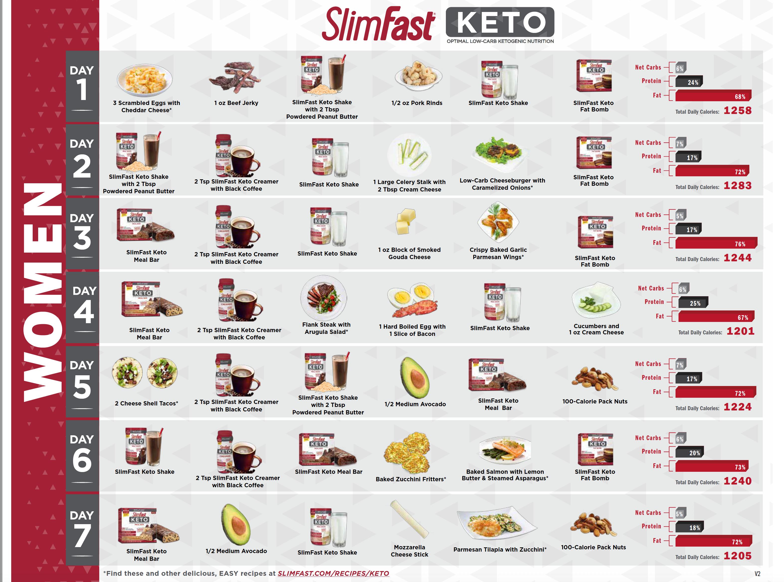 Slimfast Keto Charts Slim Fast Diet Slim Fast Diet Plan Meal Plan Women