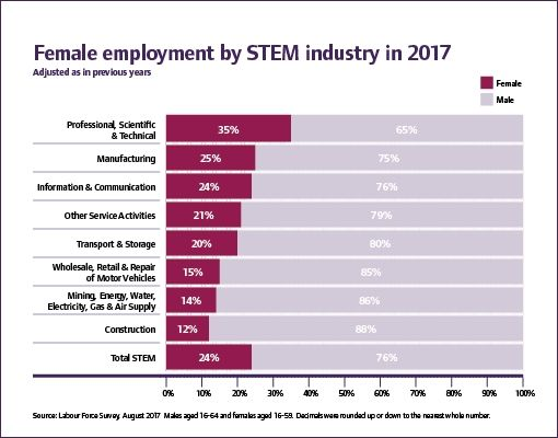 female employment in STEM stats