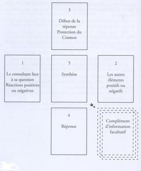 Methode De Tirages De 32 Cartes Apprendre A Tirer Les Cartes Cartomancie Et Tarot Tirage