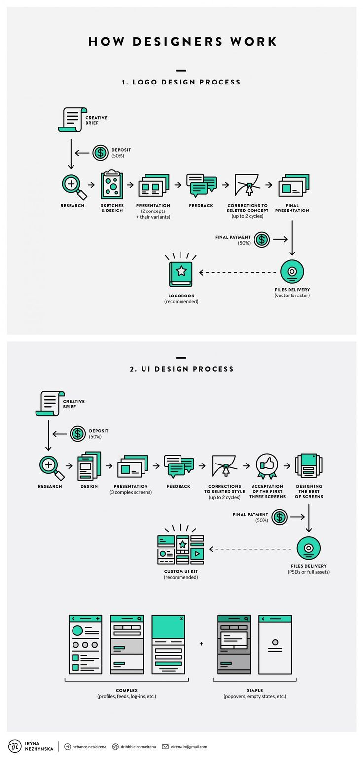 Flowchart how designers work designtaxi graphisme flowchart how designers work designtaxi nvjuhfo Images