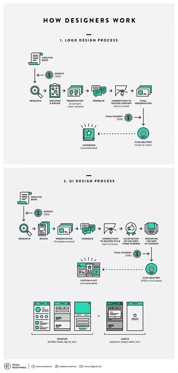 flowchart how designers work designtaxi com infographic design
