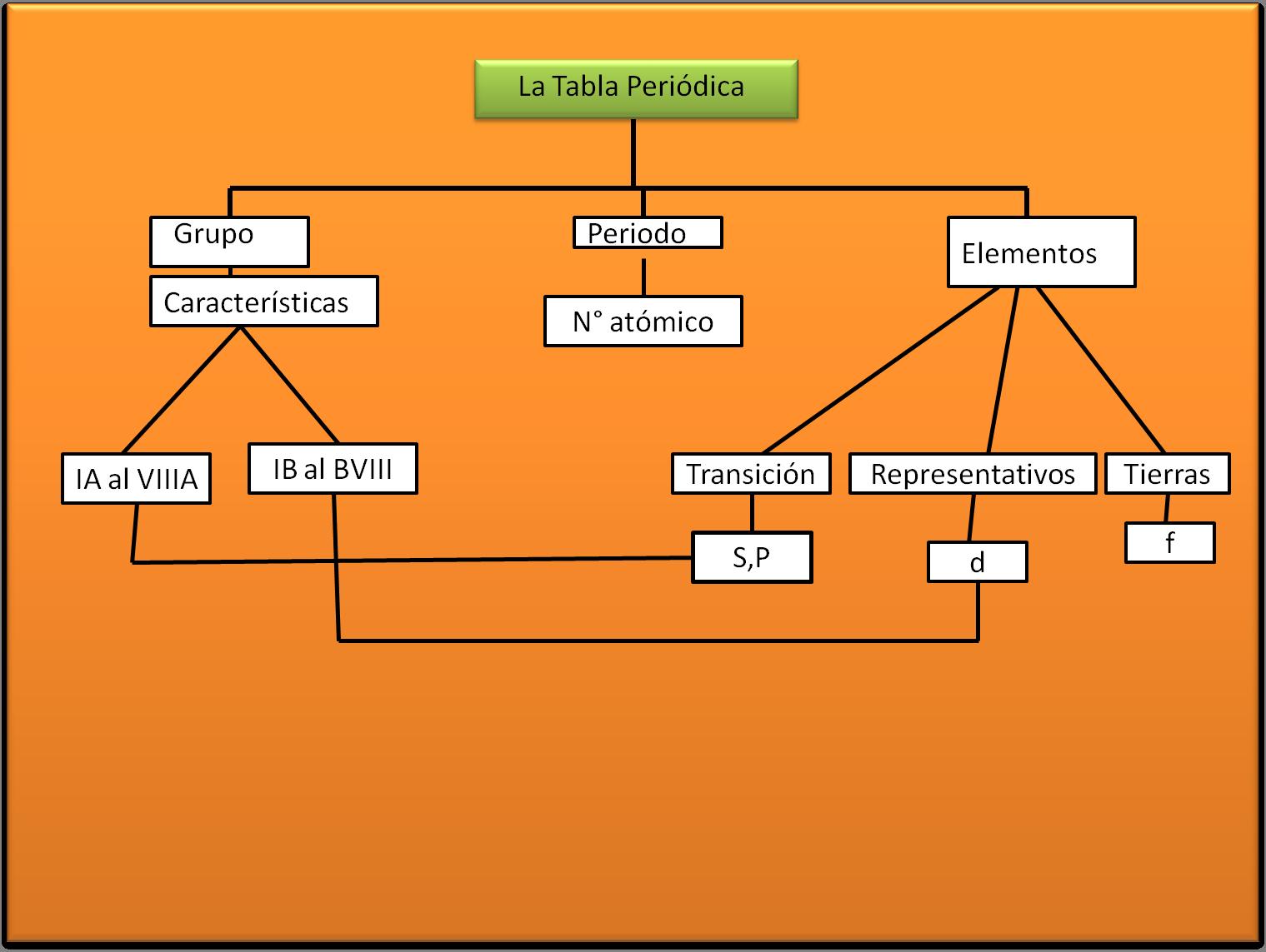 Mapa conceptual de la tabla periodica buscar con google mapa conceptual de la tabla periodica buscar con google urtaz Images