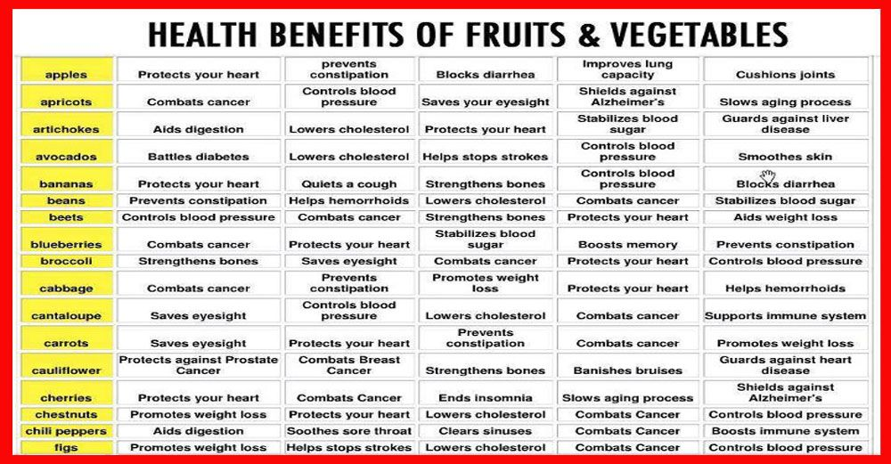 We all know that including fruits and vegetables in our diet will help us…