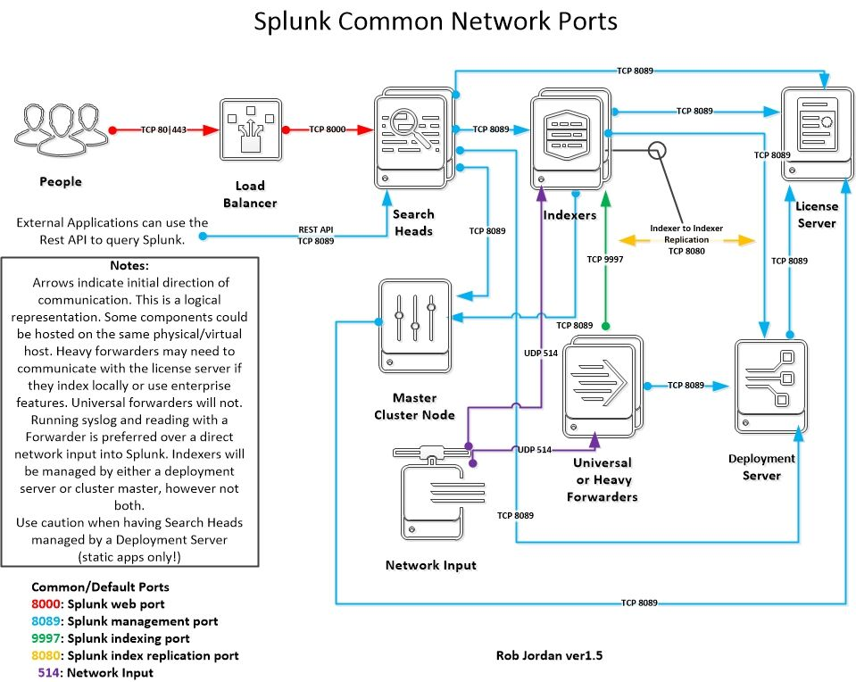 Network Ports For Splunk