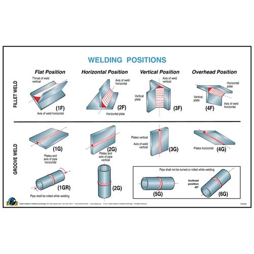 Welding Positions Aws Google Search Soudure Welding