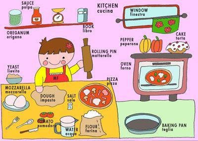 Dizionario illustrato di inglese per bambini la cucina for Cucinare 8n inglese
