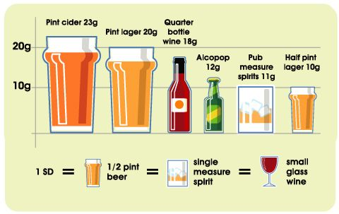 Diagram showing how much alcohol is in a standard drink ...