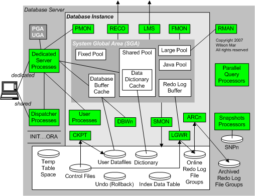 Oracle Database Server Architecture Computer Geek Flowcharts