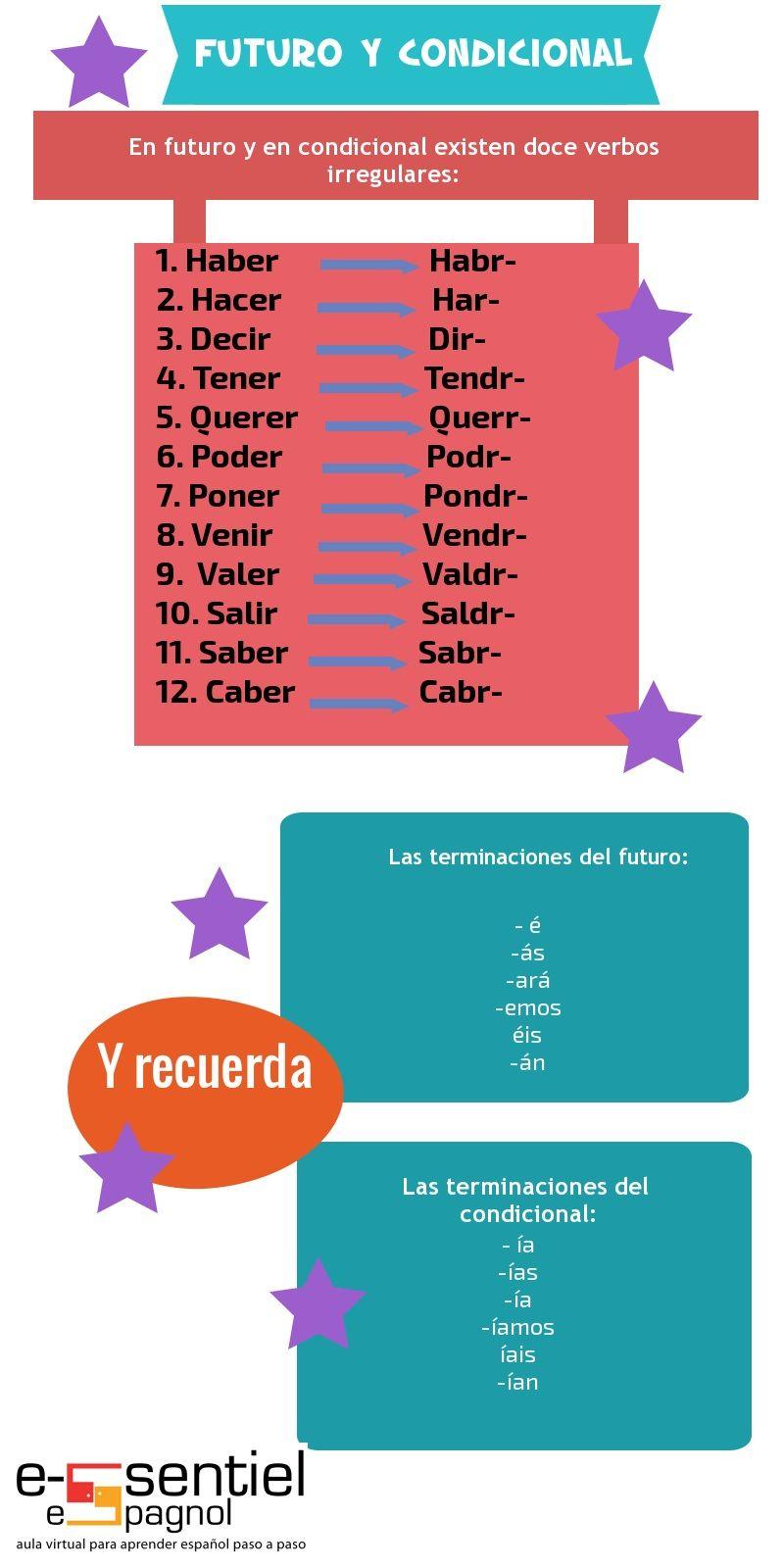 Futuro y condicional de verbos irregulares