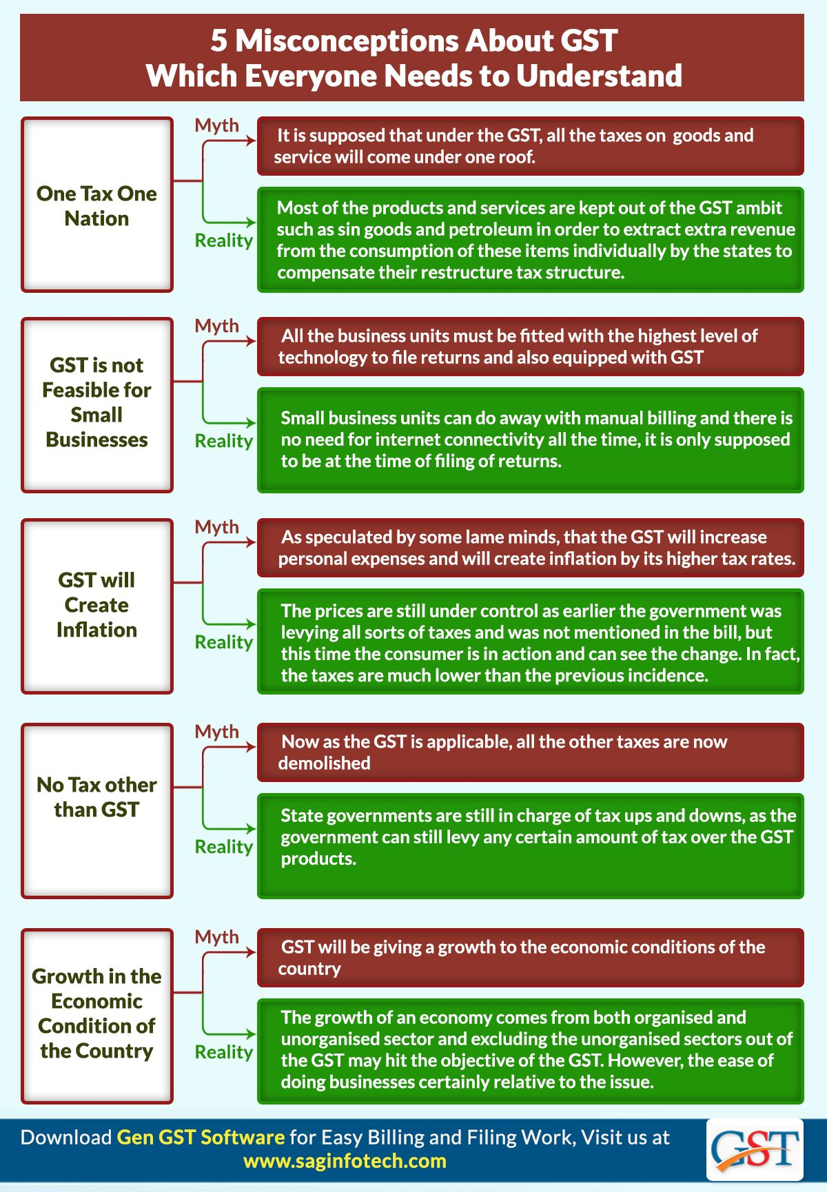 5 Misconceptions About GST Which Everyone Needs to Understand