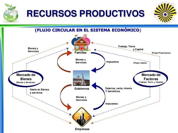 Pin On Aprender Economia