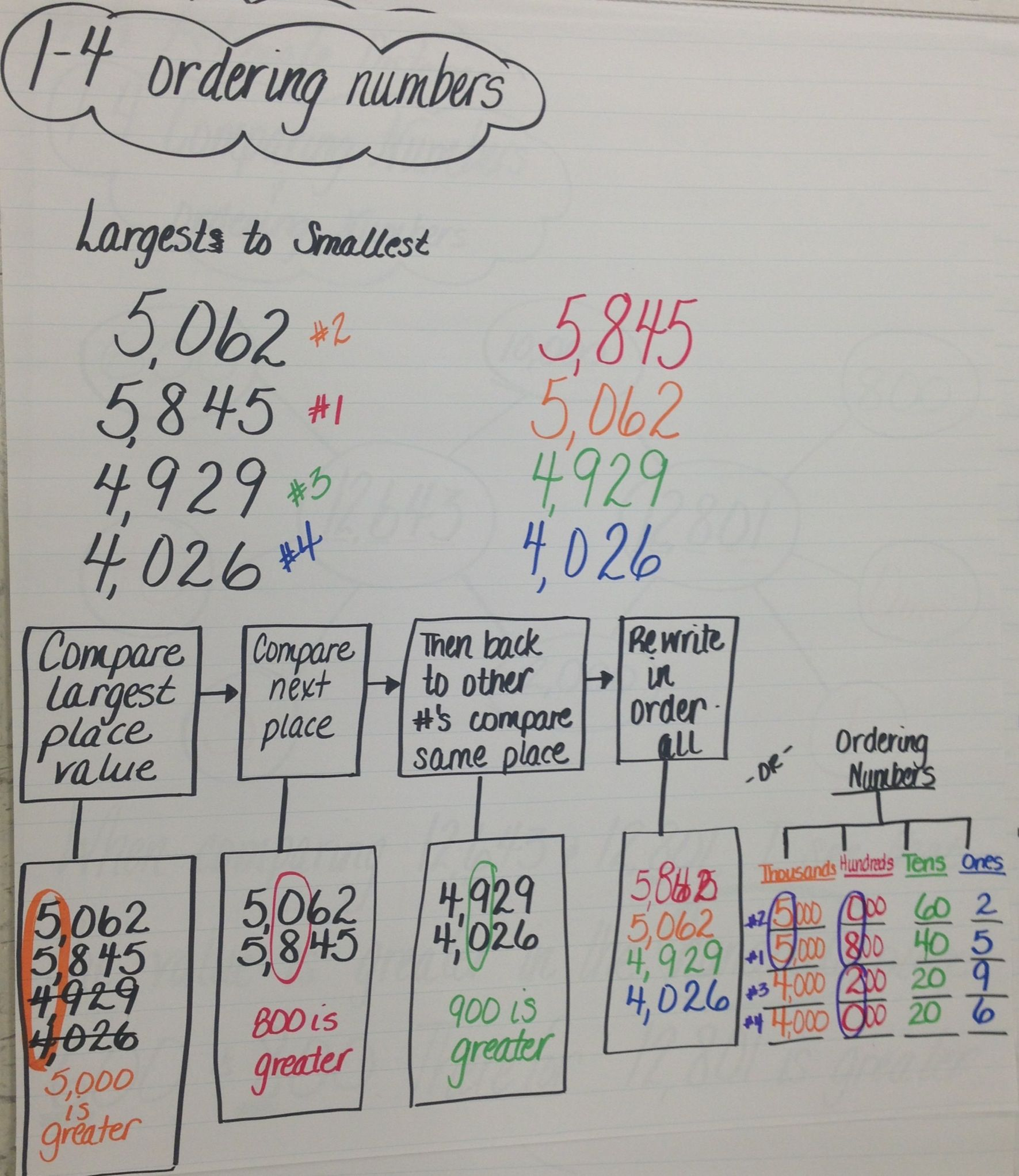 1-4 ordering numbers tree and flow maps Could be done with larger numbers  for  3rd Grade ...