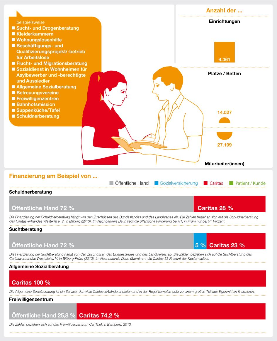 Infografik zur Finanzierung der Caritas-Angebote in der Schuldner ...