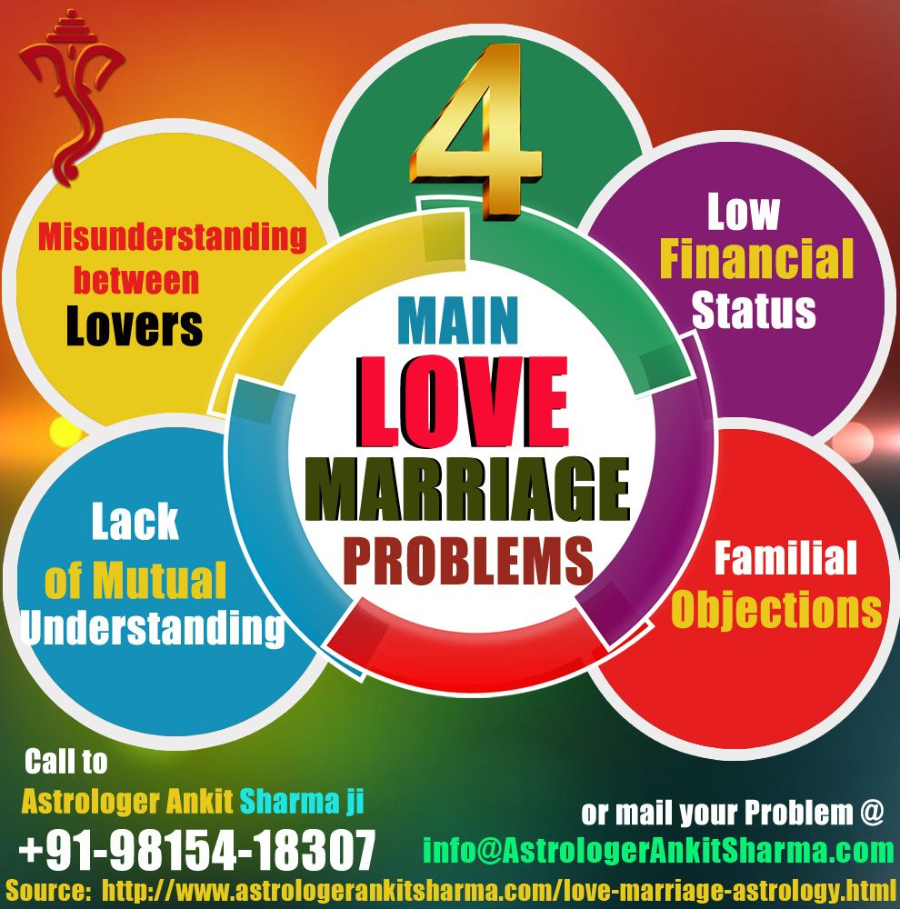 Love Problems Solution By Pandit Ankit Sharma