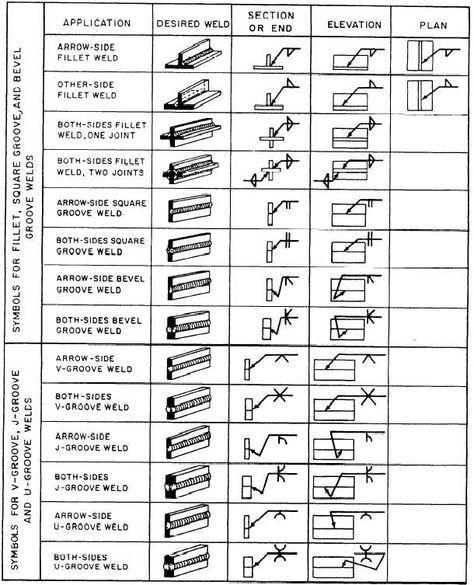 Weld symbols Welding Pinterest Symbols - new blueprint book for welders