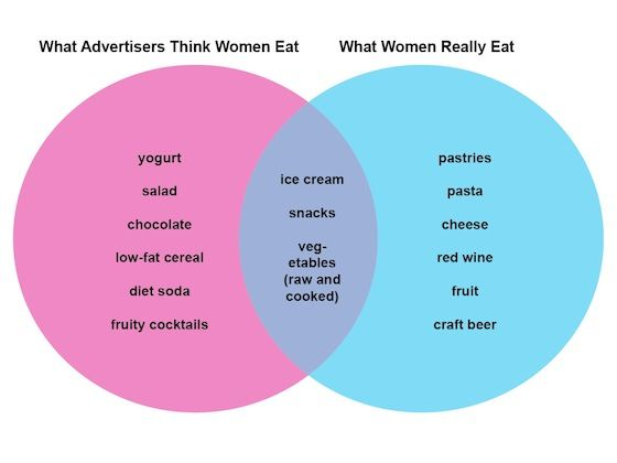 What Advertisers Think Women Eat Vs What Women Really Eat Girl