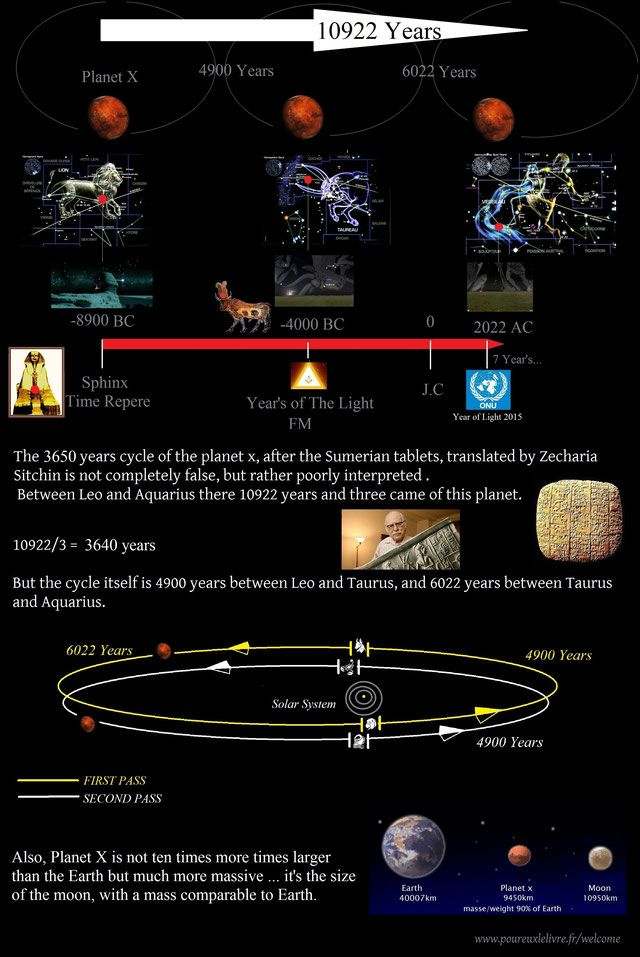 Proof That Planet X Caused A Pole Shift 11 000 Years Ago, and it