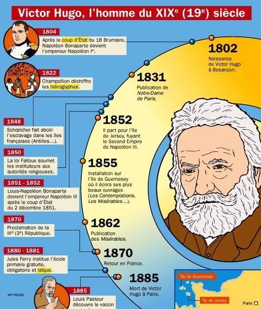 Fiche exposés: Victor Hugo