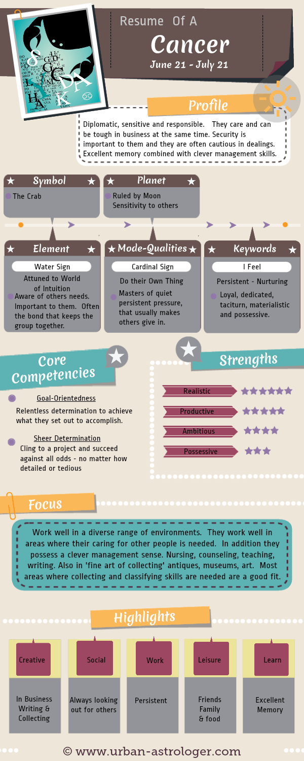 Resume of a Cancer - Cancer At Work - Understanding a #Cancer from a work and career perspective. A useful #infographic to help understand the core competencies, strengths and communication skills of this #zodiac sign.
